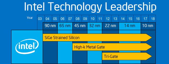 Perkembangan struktur prosesor 90 nanometer hingga 22 nanometer Courtesy: www.wccftech.com