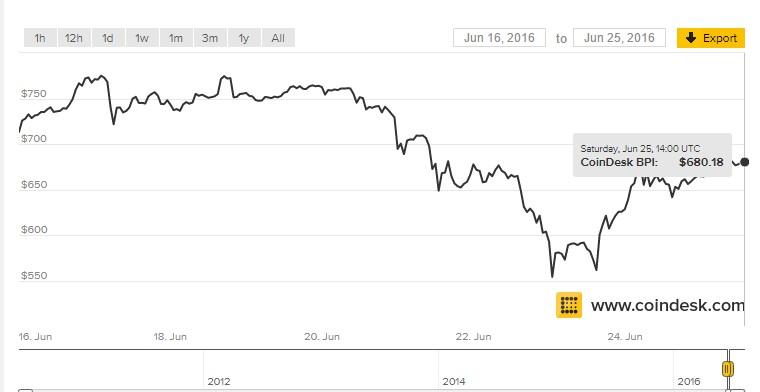 Fluktuasi harga Bitcoin berdasarkan CoinDesk.com