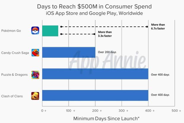 Rekor Pokemon Go untuk sebagai Game Tercepat BerPenghasilan $500 Juta Courtesy: techcrunch.com